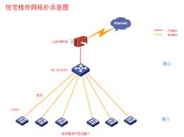H3C网络设备办公住宅组网网络解决方案