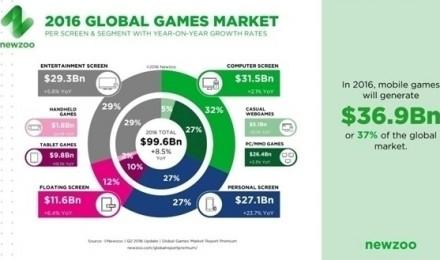 GDC调查数据公布:PC仍是第一大游戏平台