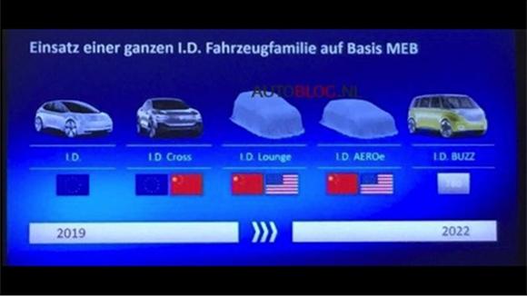 曝大众I.D.电动车计划 阵容庞大有望国产